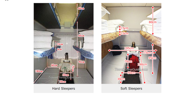 Difference in Soft v. Hard Sleeper via TravelChinaGuide.com