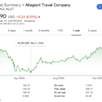 Allegiant Travel stock ALGT 52-week